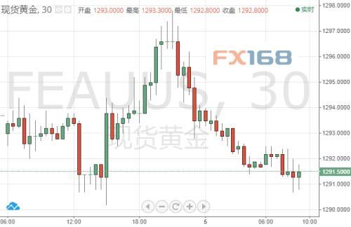 (现货金30分钟图 来源:FX168财经网)