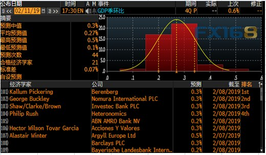 (英國GDP預期,來源:彭博、FX168財經網)