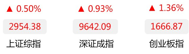 广发基金收评:沪深两市午后走高 创业板指涨逾1%