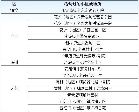 北京市6月20日新冠肺炎新发病例活动小区或场所图片