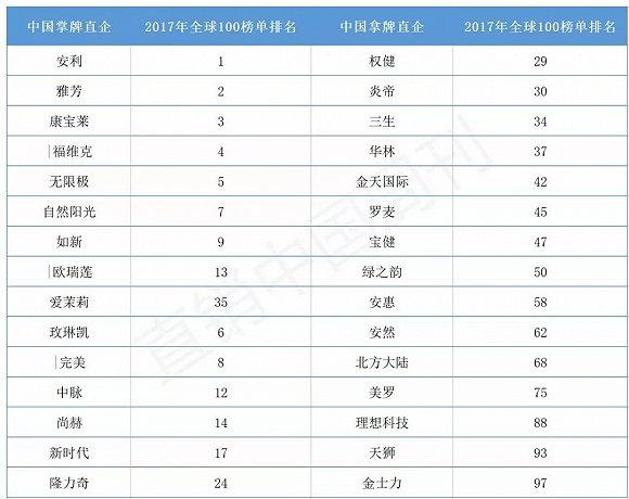 2019年直销牌照排行榜_2016年直销公司排名业绩排行榜 附65家中国直销公