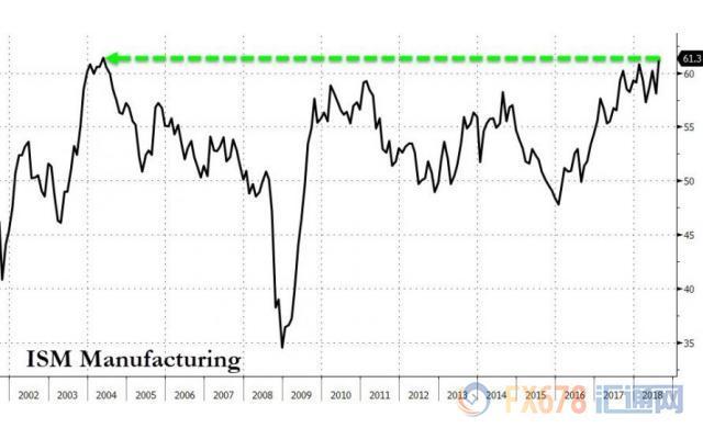 荷兰国际集团(ING)高级经济学家詹姆斯?奈特利(James Knightley)指出,今日美国供应管理学会(ISM)的数据表明,美国经济正在获得动力,而非失去动力,这进一步强化了美联储在2018年再加息两次的理由。