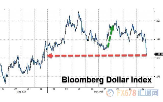 中美贸易紧张局势缓和 美元急挫澳元迎来绝地反击
