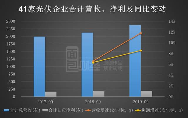 918.comag旗舰厅·今年前三季八成光伏企业盈利同比大增(截至目前11家公司数据出炉)