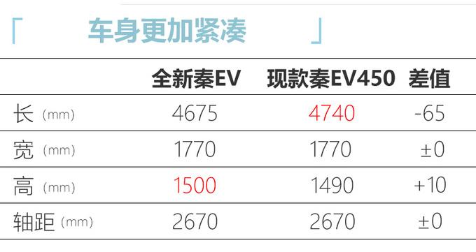 比亚迪全新秦EV将上市,入手13.98万,跑100km只要6块钱?