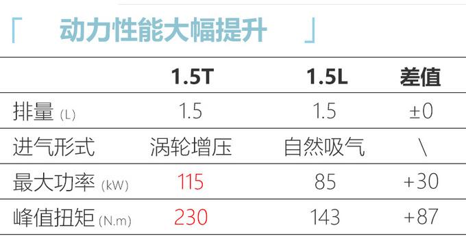 奇瑞瑞虎5x高能版到店 本月上市售价8.99万