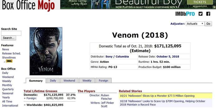 《毒液》 全球票房累计突破4.61亿美金