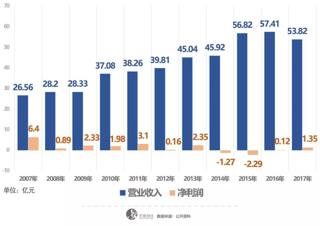▲汇源果汁2007年以来的业绩情况。