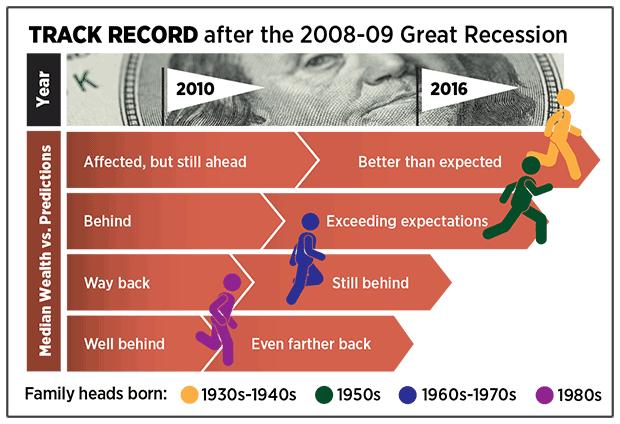 """金融危机十周年 80后成为""""最惨""""一代金融危机"""