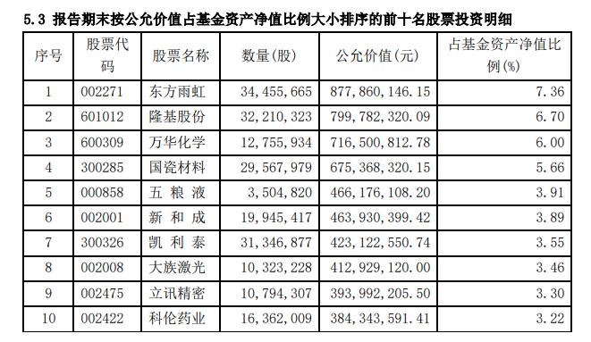 陈光明旗下睿远成长四季报出炉:仓位超过九成 减仓立讯精密