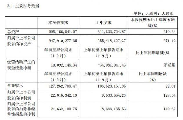 科创板丨安博通前三季度实现净利润2110万元 同比增长153.64%