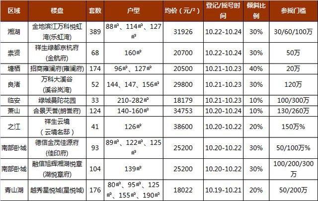 摇号快讯|湘湖地铁口热盘加推高层,京杭府新上160方