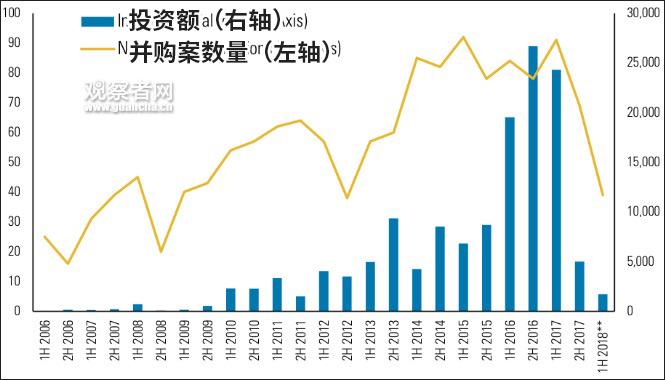 中国对美直接投资自2017年下半年起剧降