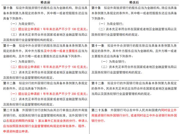新华财经·热点观察 | 外资银行《条例》修订,为我国银行业加码赋能改革开放红利