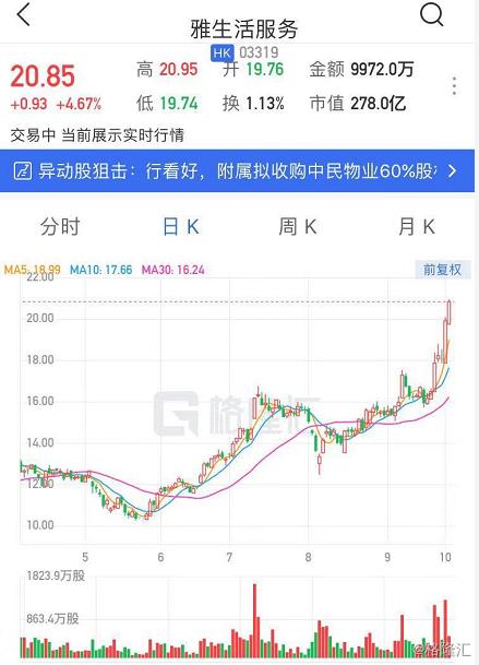 雅生活服务涨4.6%续创新高 收购中民物业部分股权获多家投行看好