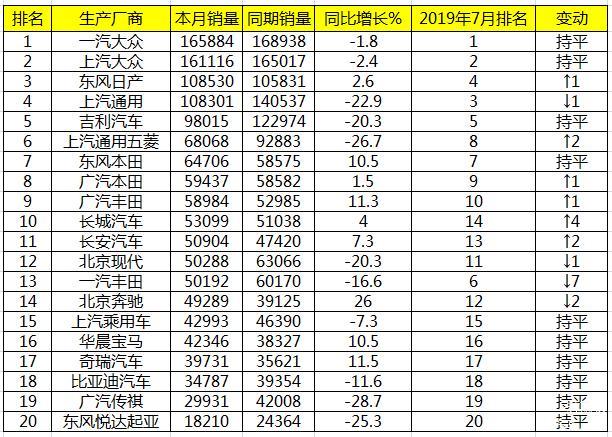 8月国内车企销量报告:东风日产销量超上汽通用