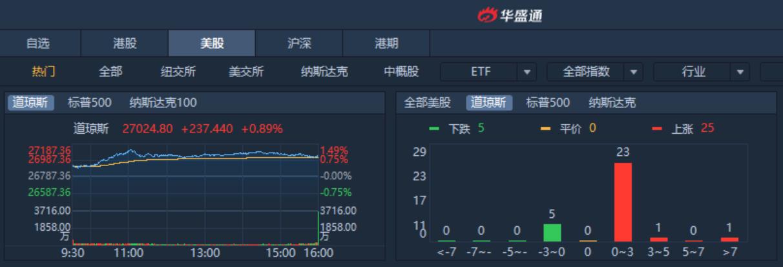 美股前瞻|苹果最贵原创剧诞生,吴兴区否认参与蔚来融资