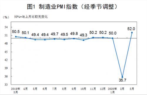 3月PMI指数为52% 较上月回升16.3个百分点