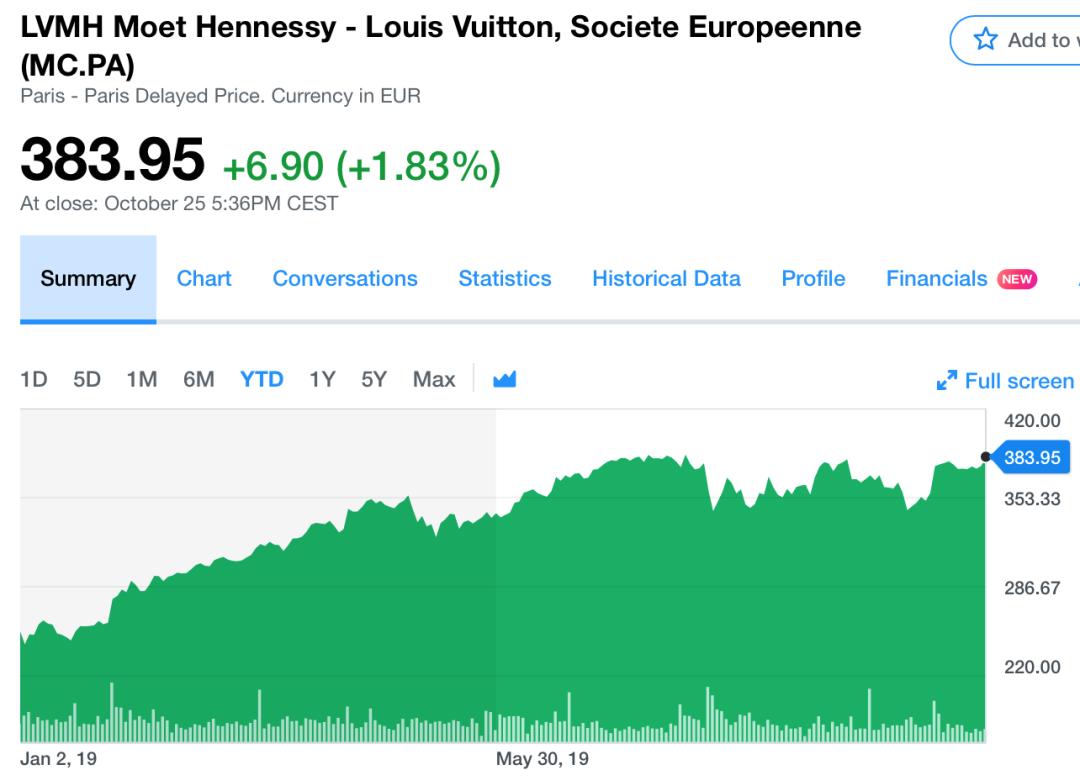 (LVMH年内股价走势 来源:Yahoo)
