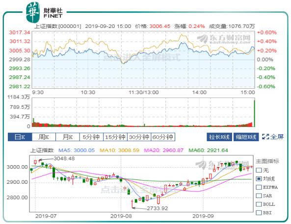 外资暴力扫货加码A股 沪指震荡涨0.24%重上3000提振市场信心