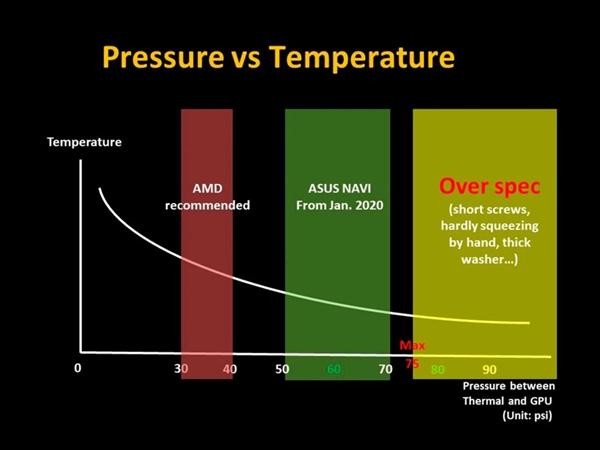 华硕就部分ROG RX 5700系列显卡过热回应:散热器螺丝没拧到位