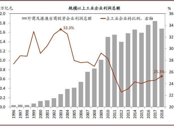 外资企业在中国占有经济总量比重_中国外资企业