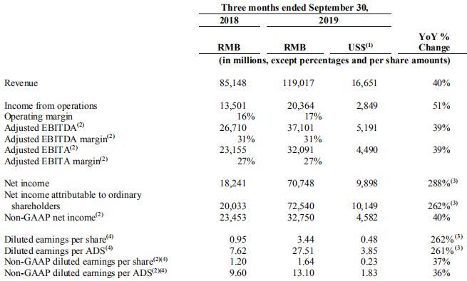 阿里巴巴2020财年Q2收入同比增长