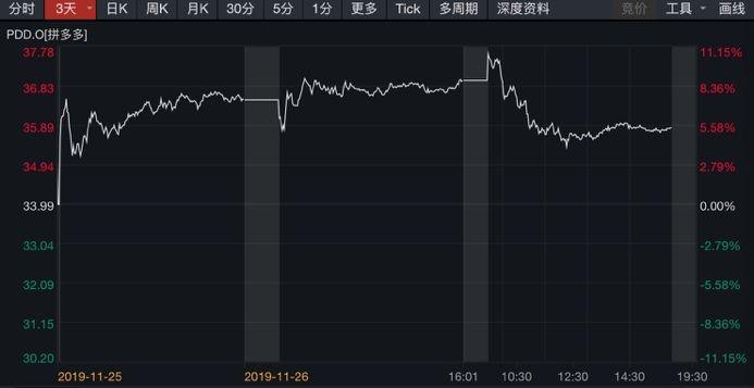 万国娱乐平台代理·新年首期股东户数降幅榜出炉 13股股东户数降幅超5%