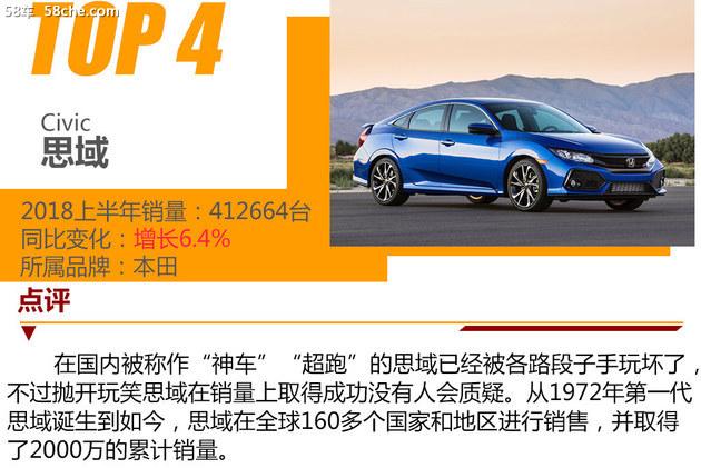 上半年全球汽车销量前十名 第一竟是皮卡