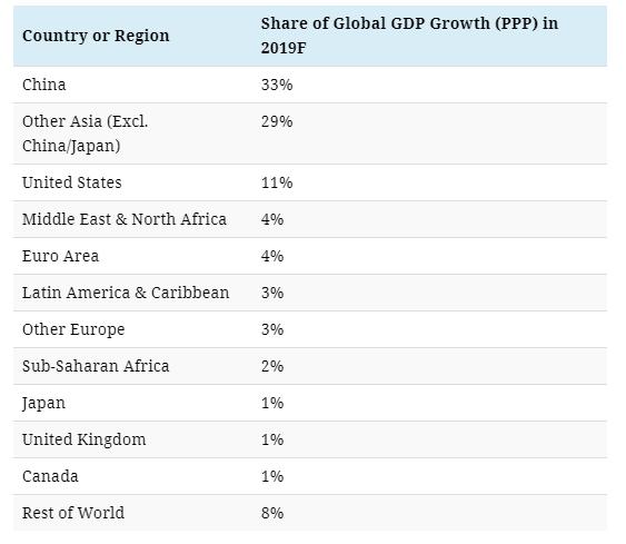 2019年印度经济增长率_2019年新兴经济体经济增长率预估-进城 还是 下乡 跨境电商如何选择...