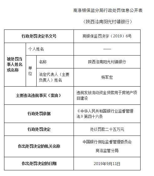 陕西洛南阳光村镇银行领5张罚单被罚25万