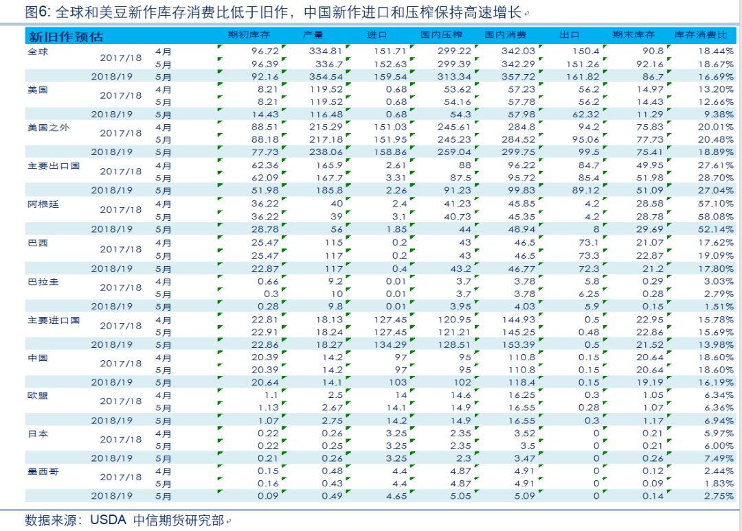 贸易战确定性缓解 豆粕合理价格区间是多少?
