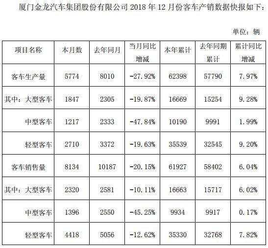 轻客销3.5万辆增7.8% 金龙汽车2018全年销车6.2万辆