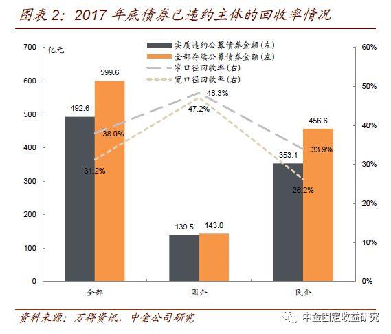【中金固收·重磅推荐】中国信用债违约后处置