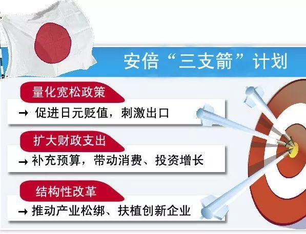 """安倍经济学还有""""第三支箭""""——结构性经济改革,但就日本而言,""""结构"""""""