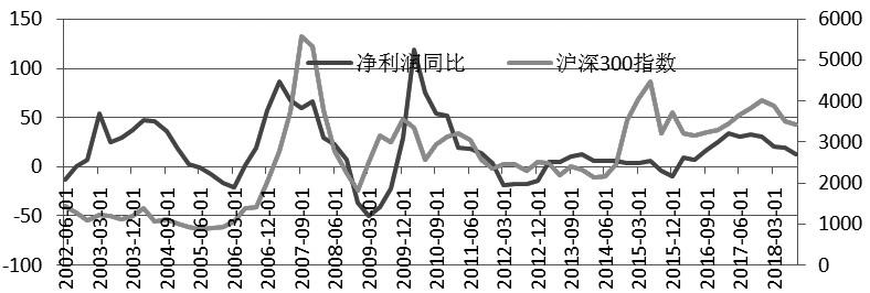 图为A股归属于母公司的净利润同比增速(%)与沪深300指数对比