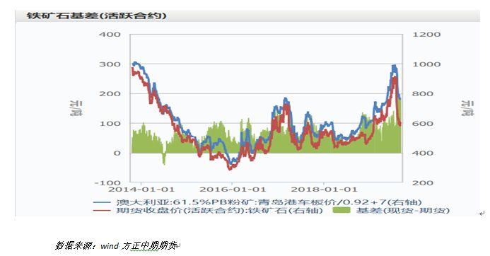 铁矿石月报:需求端有望转好铁矿价格反弹可期