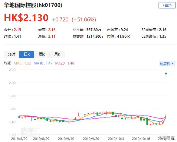 港股异动 | 华地国际控股(01700.HK)飙涨51% 获溢价63.12%提私有化