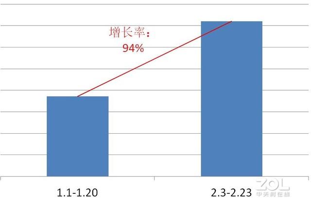 疫情后PC软件行业增长排行,OA增长率3000%