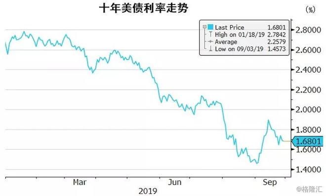 每月海外债市回顾与展望   9月美债利率曲线技术性反弹,全球央行货币政策转向宽松