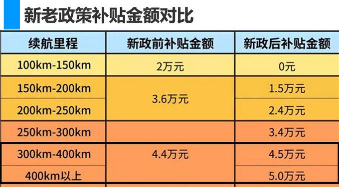 江淮2款纯电动车即将上市 综合续航可达400km