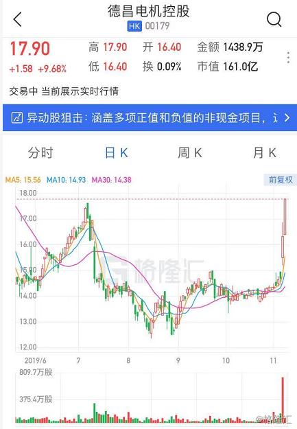 港股异动 | 绩后获大行唱好 德昌电机控股续涨9.6%