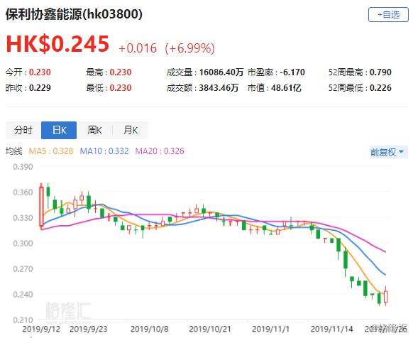 港股异动 | 保利协鑫能源(3800.HK)低位反弹 现升7%