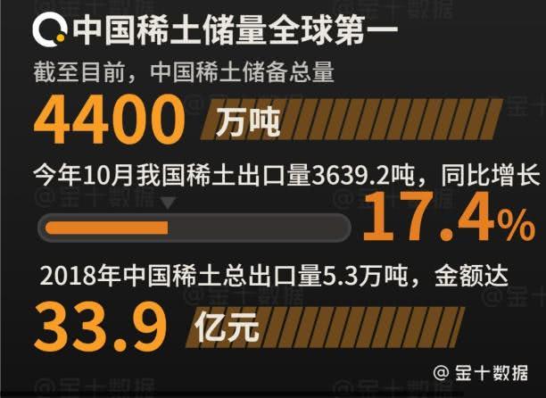 中国稀土拥有4大优势,10月出口