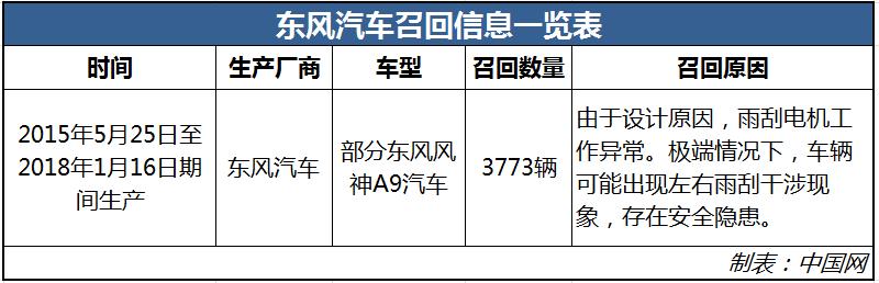 因雨刮器存安全隐患 3773辆东风风神A9被召回
