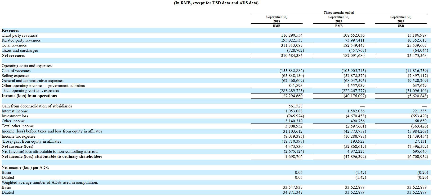 业绩骤跌!钜派投资前三季盈转巨亏1.35亿元,收入下滑45%