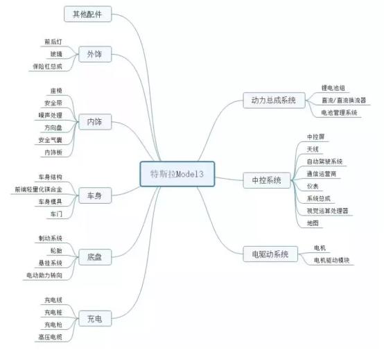 特斯拉上海工厂年底正式生产 相关概念股或受益