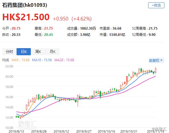 港股异动丨石药(1093.HK)升4.63%创16个月新高 三季报超预期多大行唱好