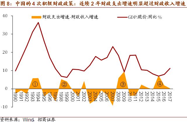 2019宏观经济展望_2019年宏观经济与资产配置展望