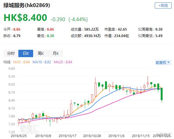 """第一上海证券:予绿城服务(2869.HK)""""增持""""评级 目标价10.24港元"""